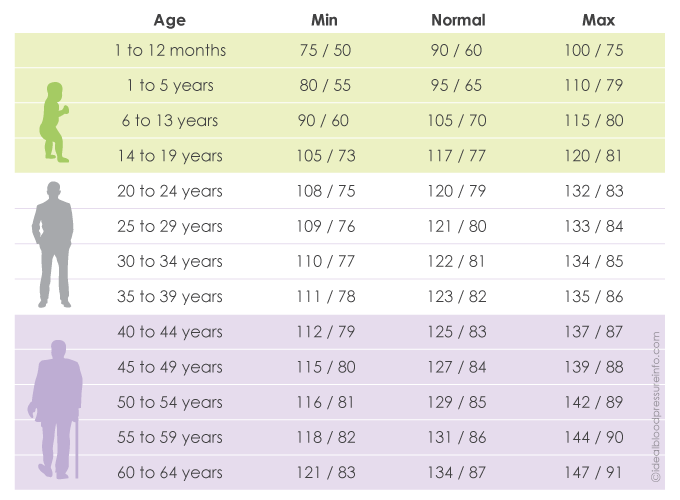 Blood Pressure Chart By Age